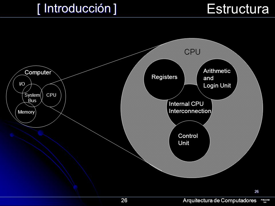 Estructura [ Introducción ] CPU Arithmetic Computer and Registers